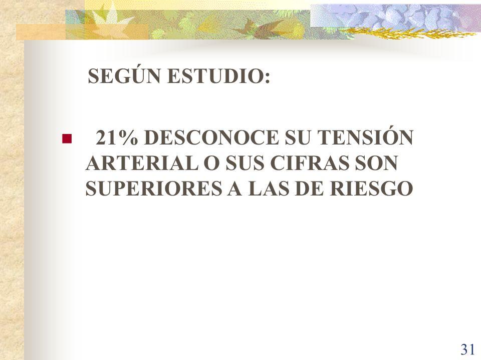 SEGÚN ESTUDIO: 21% DESCONOCE SU TENSIÓN ARTERIAL O SUS CIFRAS SON SUPERIORES A LAS DE RIESGO