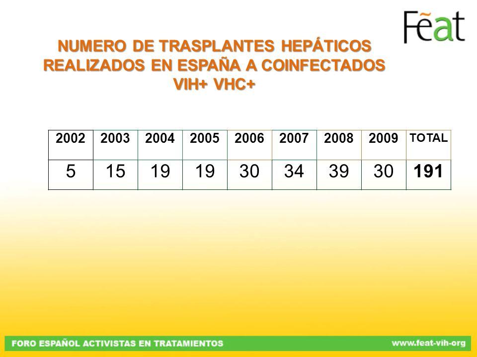 NUMERO DE TRASPLANTES HEPÁTICOS REALIZADOS EN ESPAÑA A COINFECTADOS VIH+ VHC+