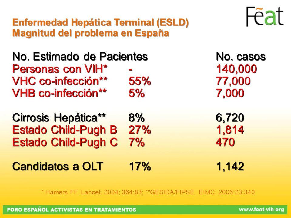 No. Estimado de Pacientes No. casos Personas con VIH* - 140,000