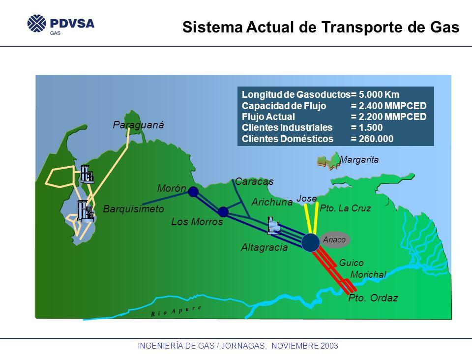 Sistema Actual de Transporte de Gas