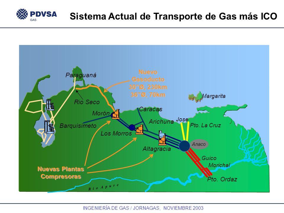 Sistema Actual de Transporte de Gas más ICO