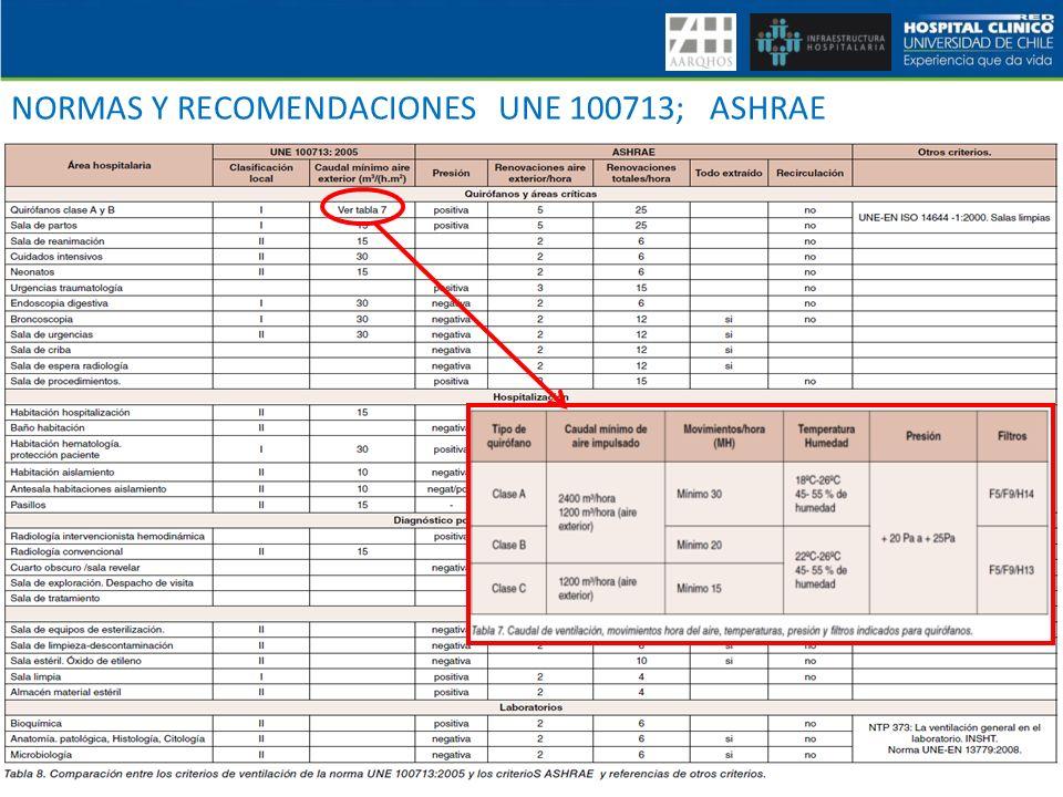 NORMAS Y RECOMENDACIONES UNE 100713; ASHRAE