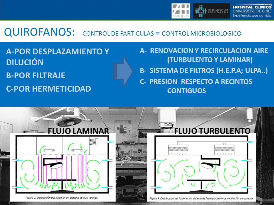QUIROFANOS: CONTROL DE PARTICULAS = CONTROL MICROBIOLOGICO