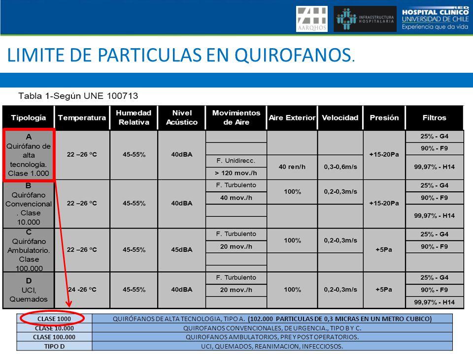 LIMITE DE PARTICULAS EN QUIROFANOS.