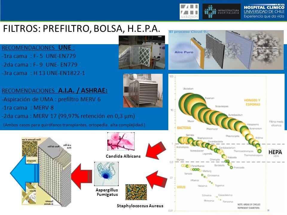 FILTROS: PREFILTRO, BOLSA, H.E.P.A.