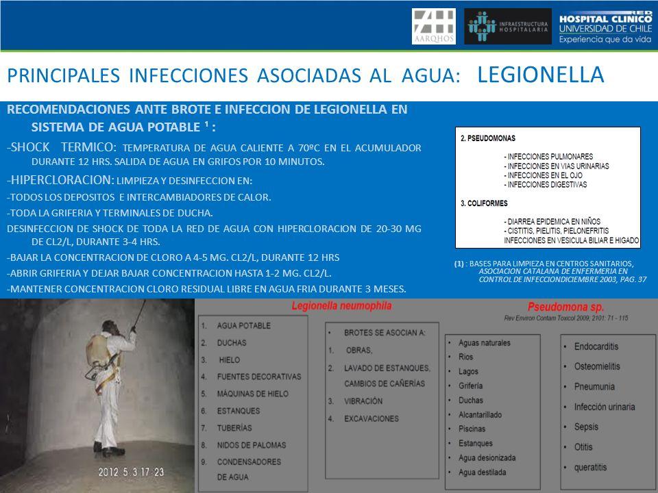 PRINCIPALES INFECCIONES ASOCIADAS AL AGUA: LEGIONELLA