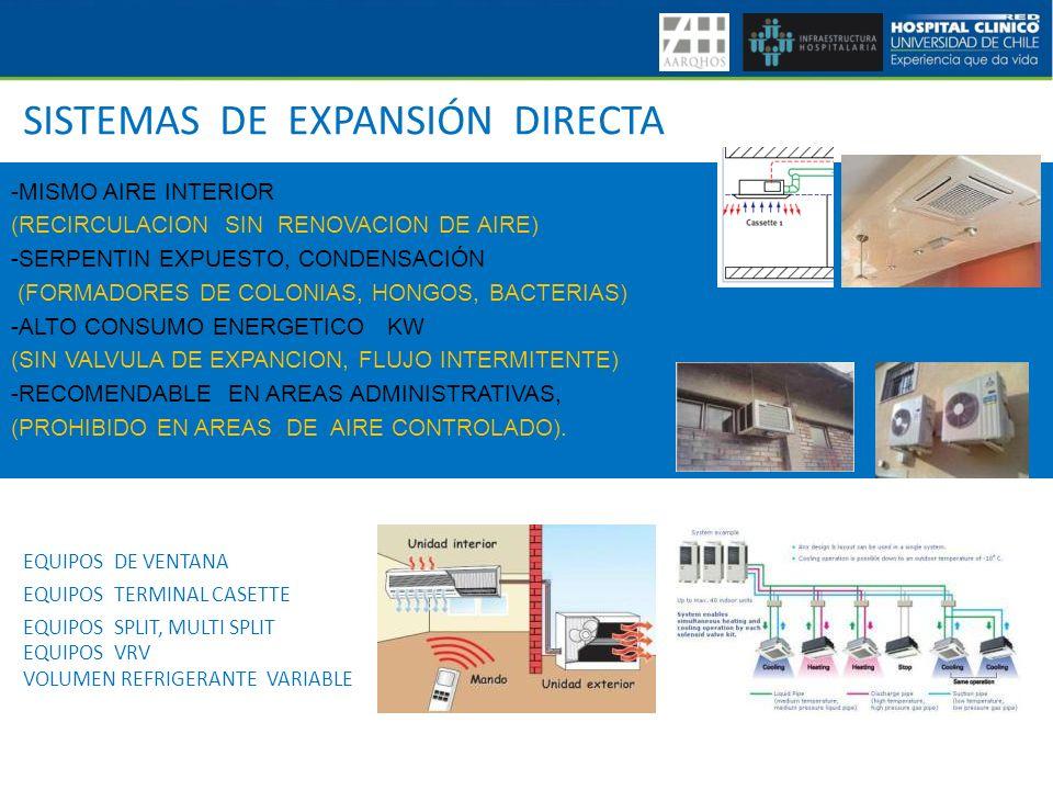 SISTEMAS DE EXPANSIÓN DIRECTA