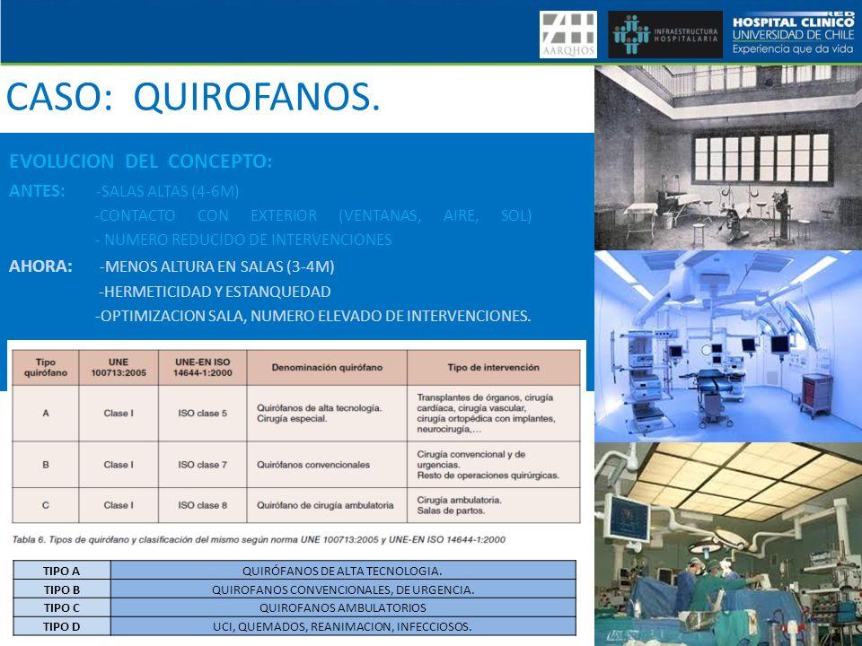 CASO: QUIROFANOS. EVOLUCION DEL CONCEPTO: ANTES: -SALAS ALTAS (4-6M)