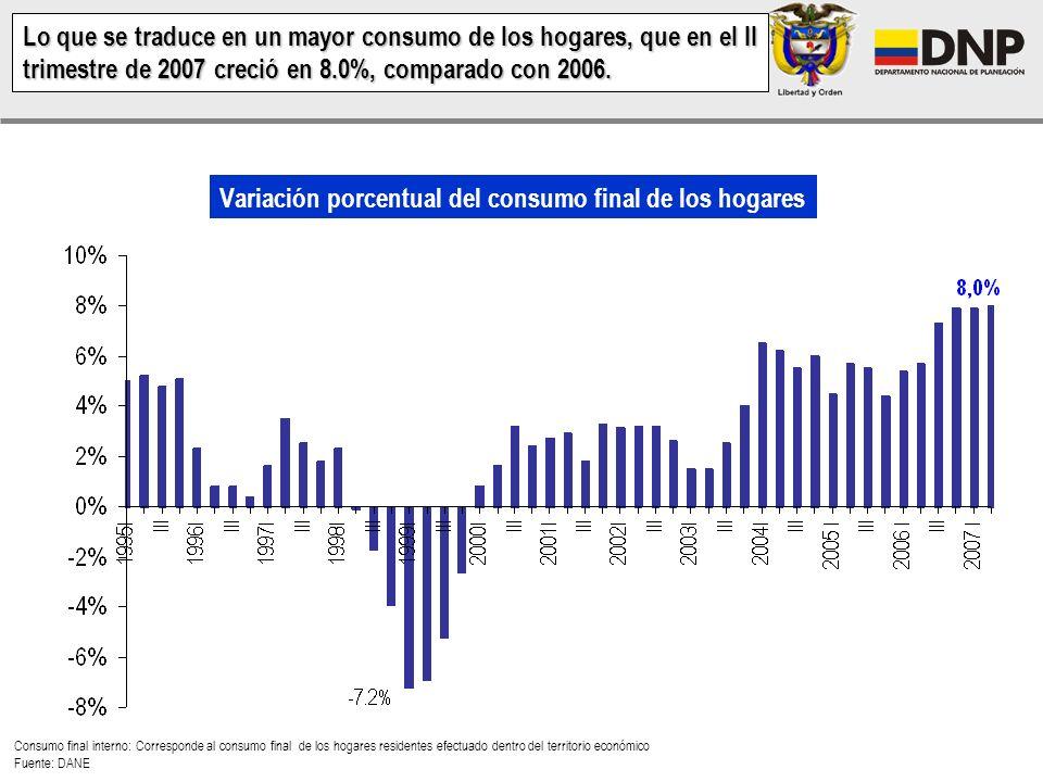 Variación porcentual del consumo final de los hogares