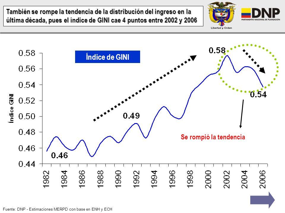 También se rompe la tendencia de la distribución del ingreso en la última década, pues el índice de GINI cae 4 puntos entre 2002 y 2006