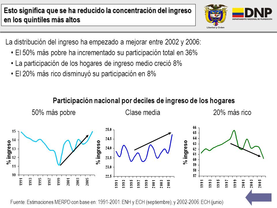 Participación nacional por deciles de ingreso de los hogares