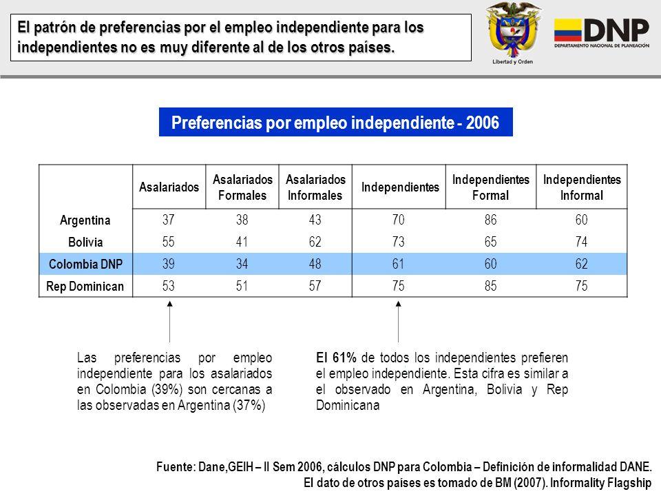 Preferencias por empleo independiente - 2006