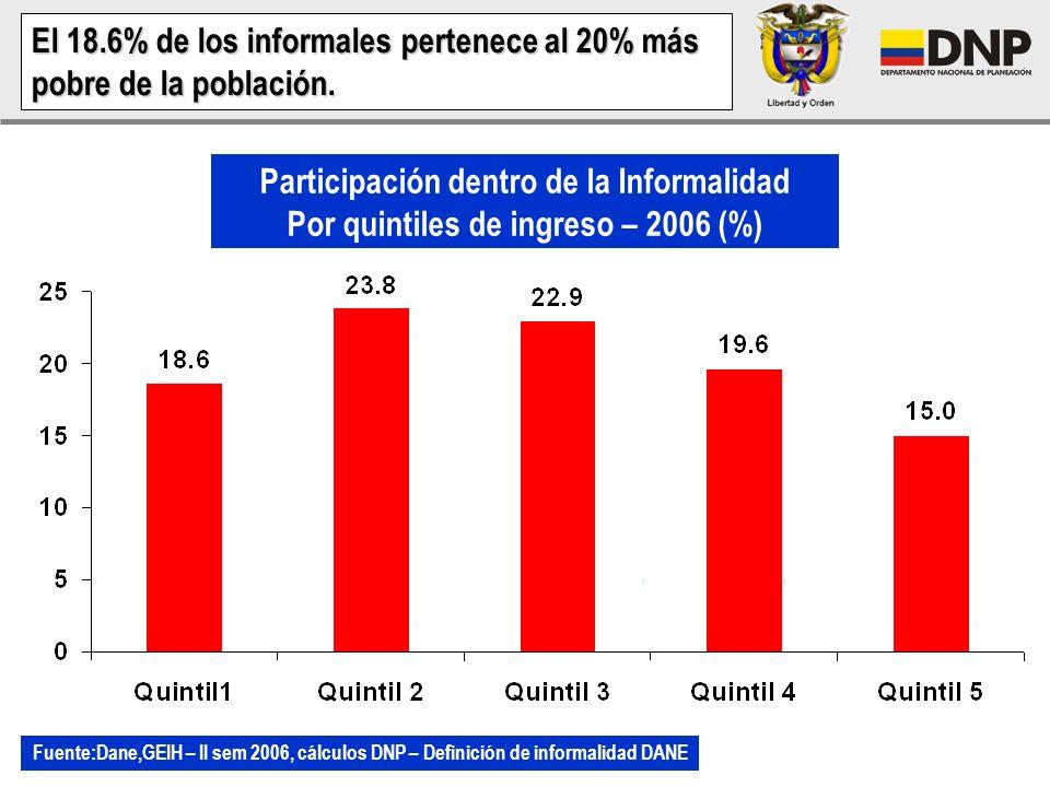 El 18.6% de los informales pertenece al 20% más pobre de la población.