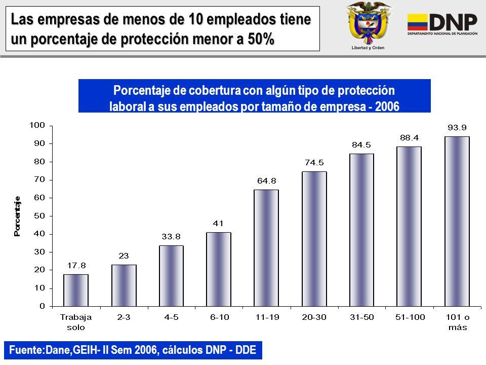 Las empresas de menos de 10 empleados tiene un porcentaje de protección menor a 50%