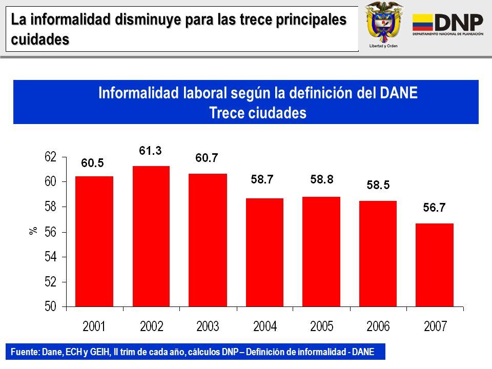Informalidad laboral según la definición del DANE