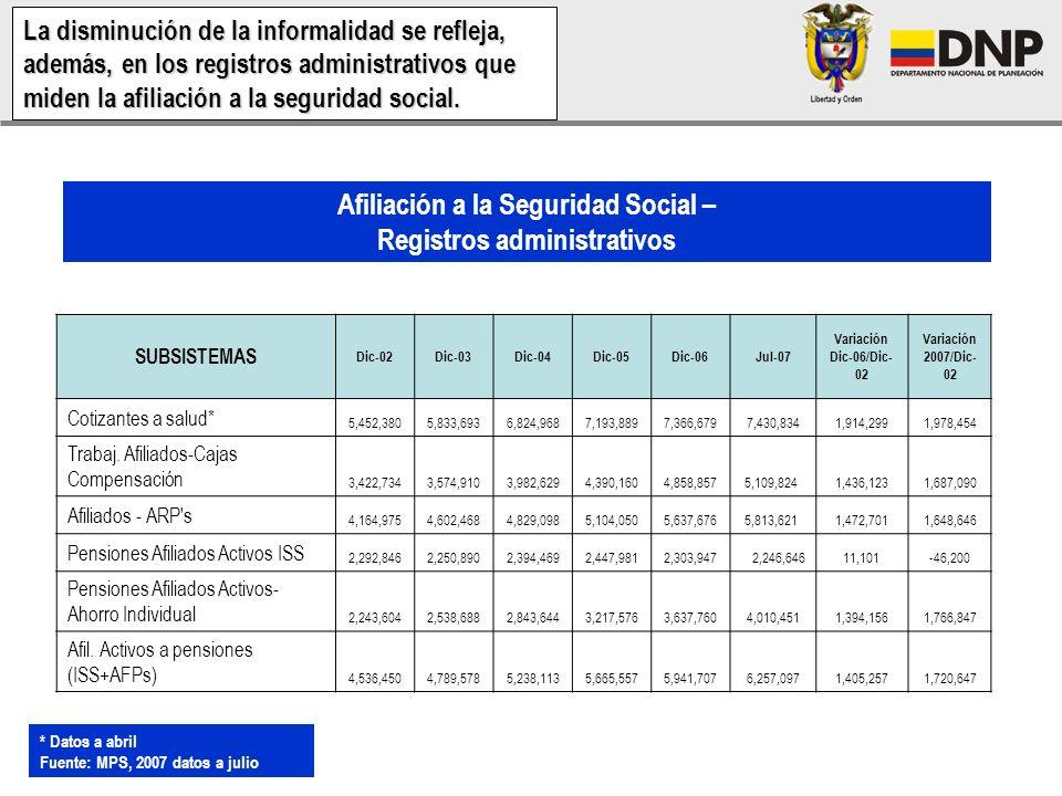 Afiliación a la Seguridad Social – Registros administrativos