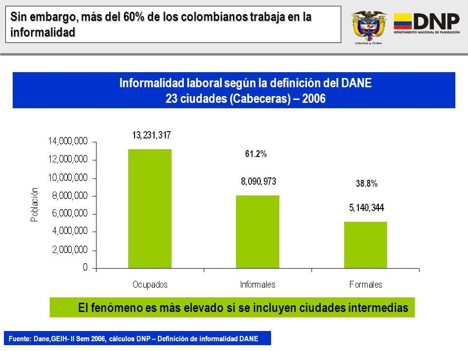 Sin embargo, más del 60% de los colombianos trabaja en la informalidad