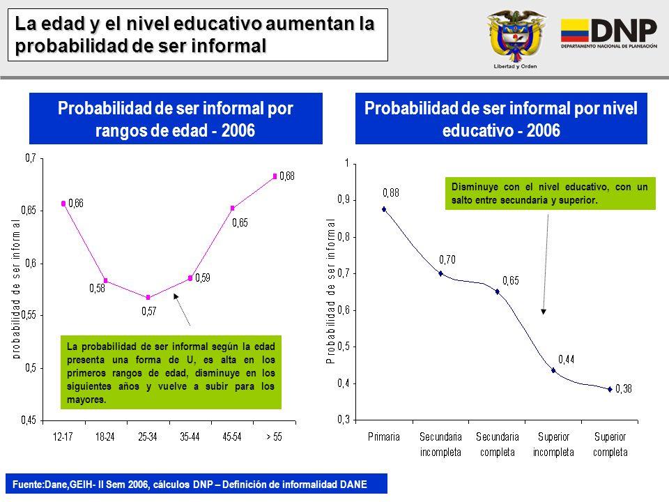 La edad y el nivel educativo aumentan la probabilidad de ser informal