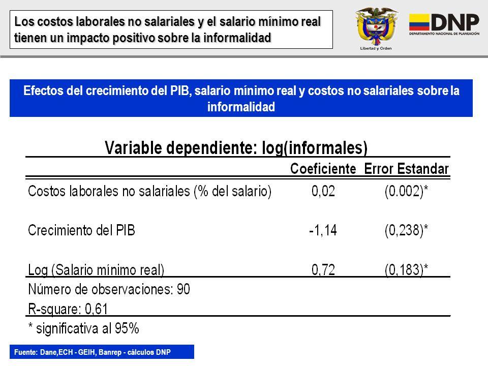 Los costos laborales no salariales y el salario mínimo real tienen un impacto positivo sobre la informalidad
