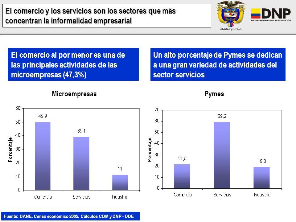 El comercio y los servicios son los sectores que más concentran la informalidad empresarial