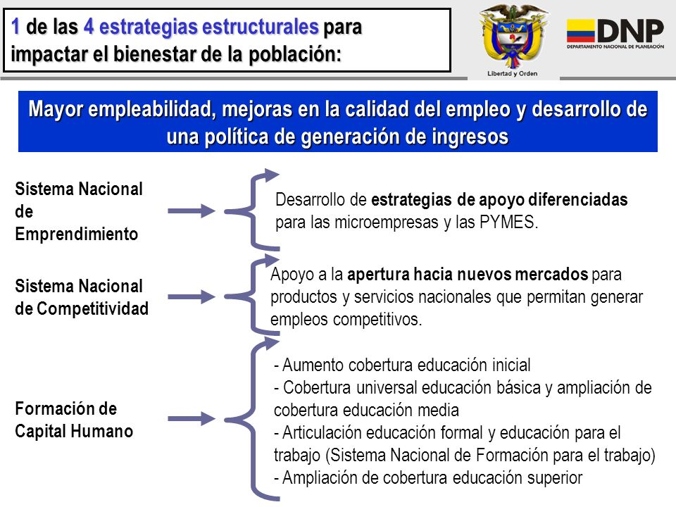 1 de las 4 estrategias estructurales para impactar el bienestar de la población: