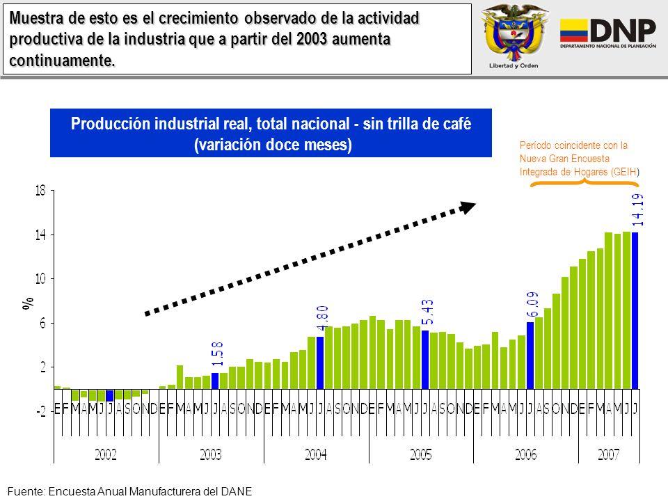 Producción industrial real, total nacional - sin trilla de café