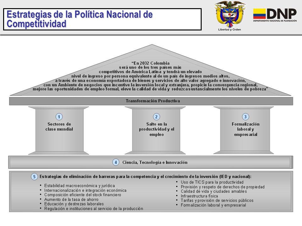 Estrategias de la Política Nacional de Competitividad
