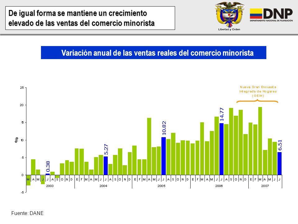 Variación anual de las ventas reales del comercio minorista