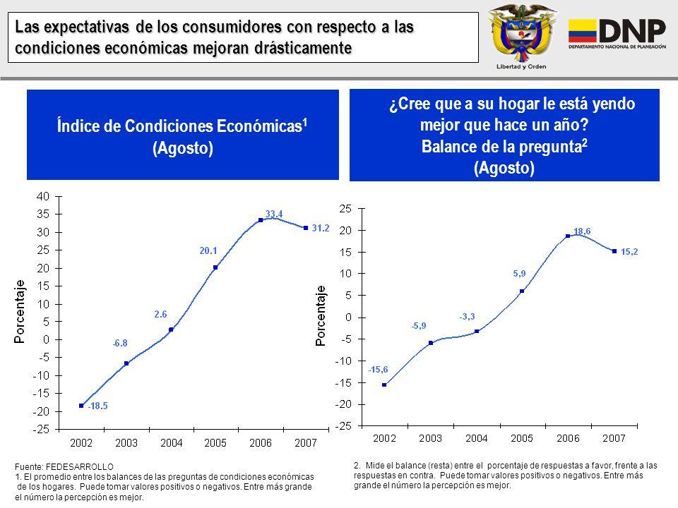 Índice de Condiciones Económicas1 (Agosto)