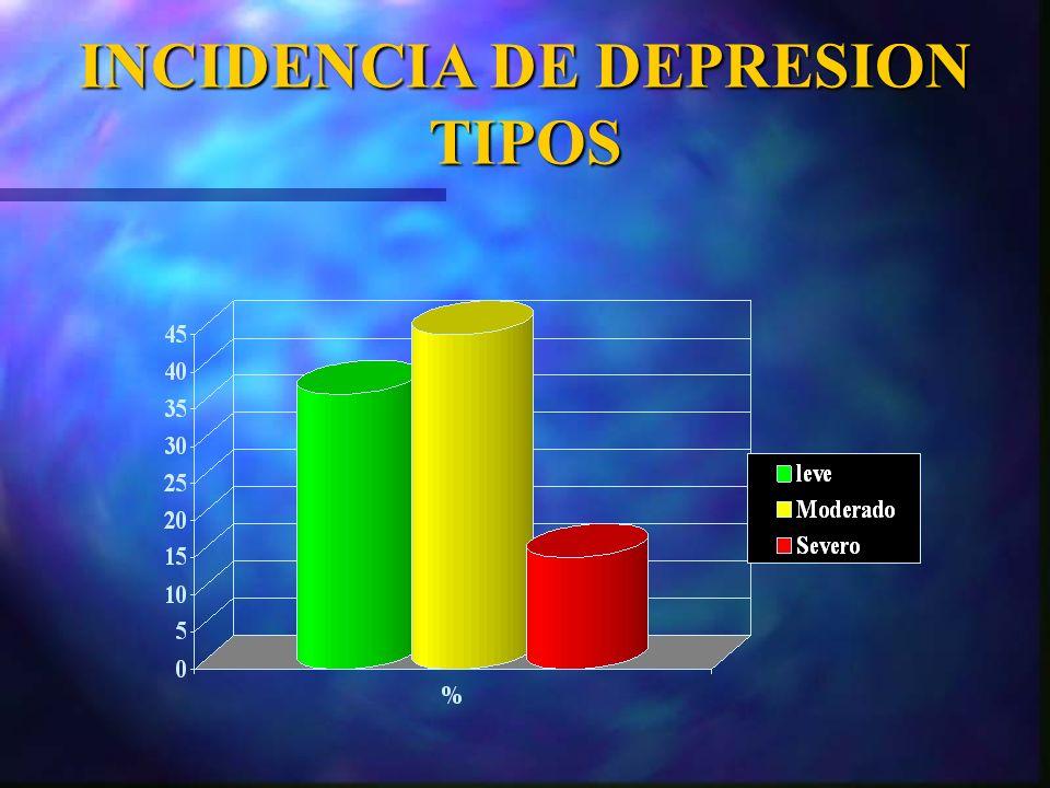INCIDENCIA DE DEPRESION TIPOS
