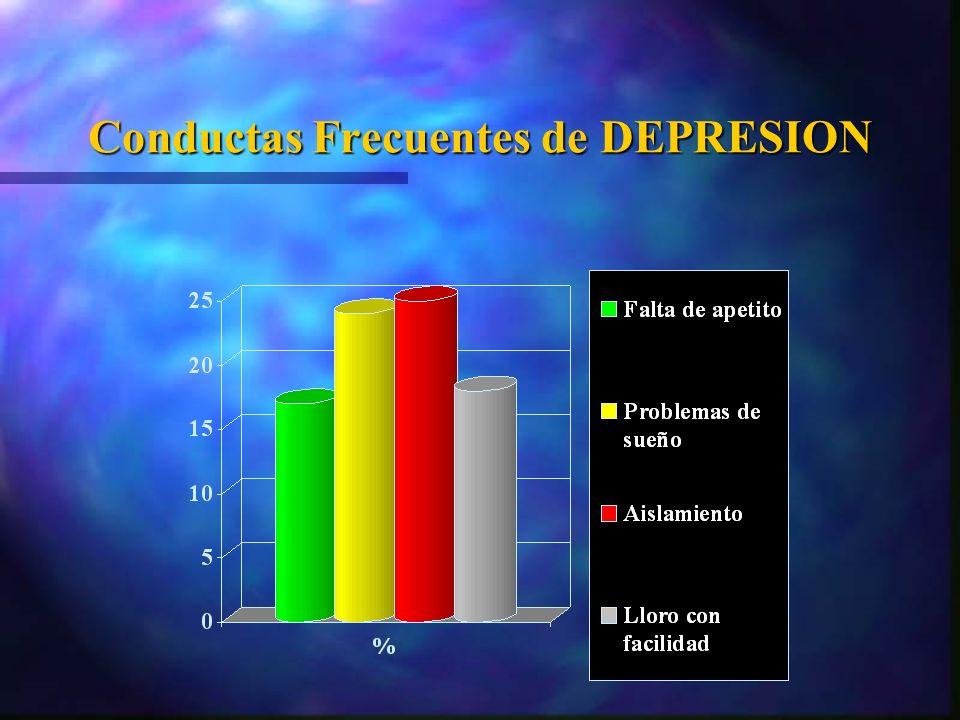 Conductas Frecuentes de DEPRESION