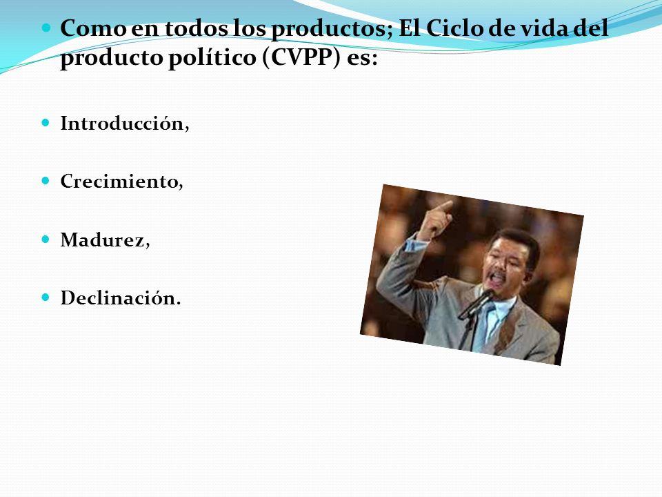 Como en todos los productos; El Ciclo de vida del producto político (CVPP) es:
