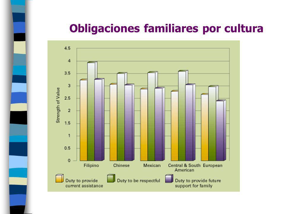 Obligaciones familiares por cultura