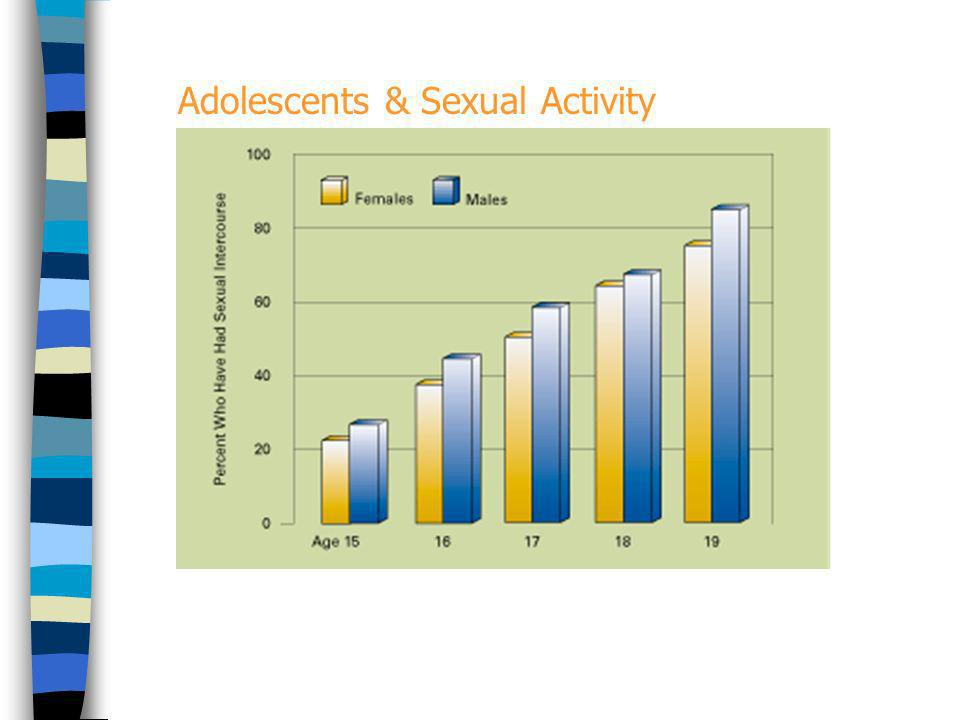 Adolescents & Sexual Activity