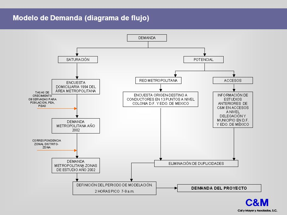 Modelo de Demanda (diagrama de flujo)