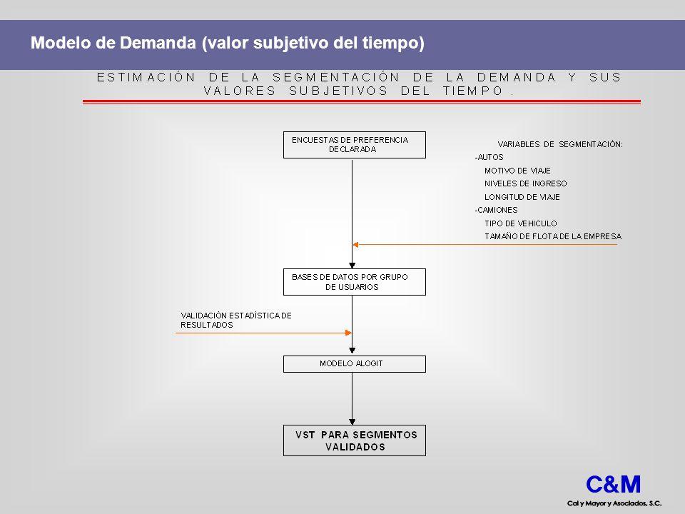 Modelo de Demanda (valor subjetivo del tiempo)