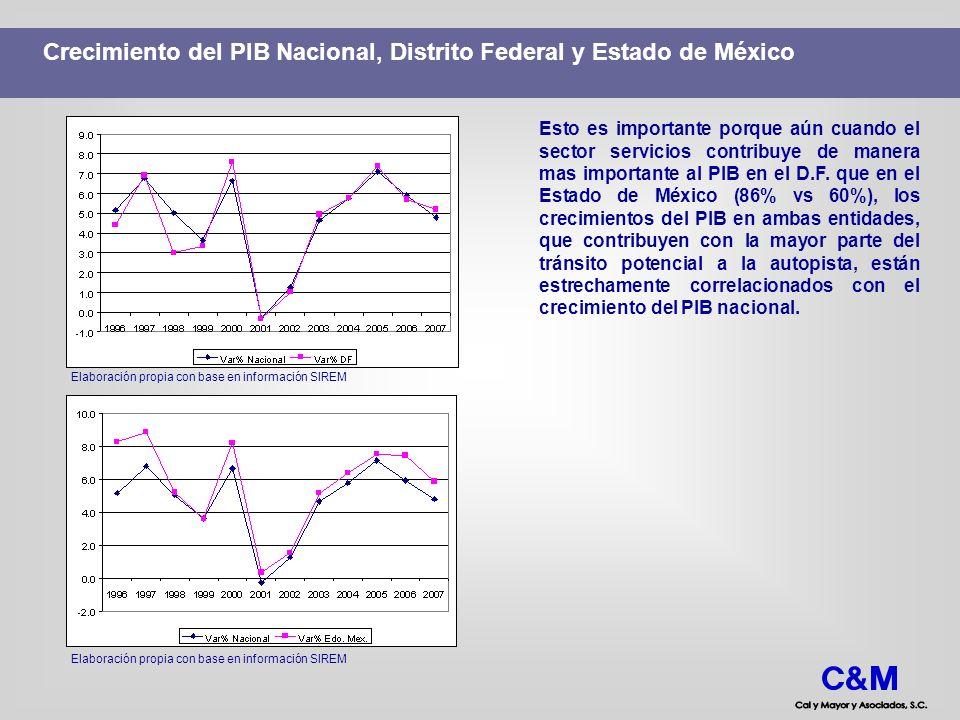 Crecimiento del PIB Nacional, Distrito Federal y Estado de México