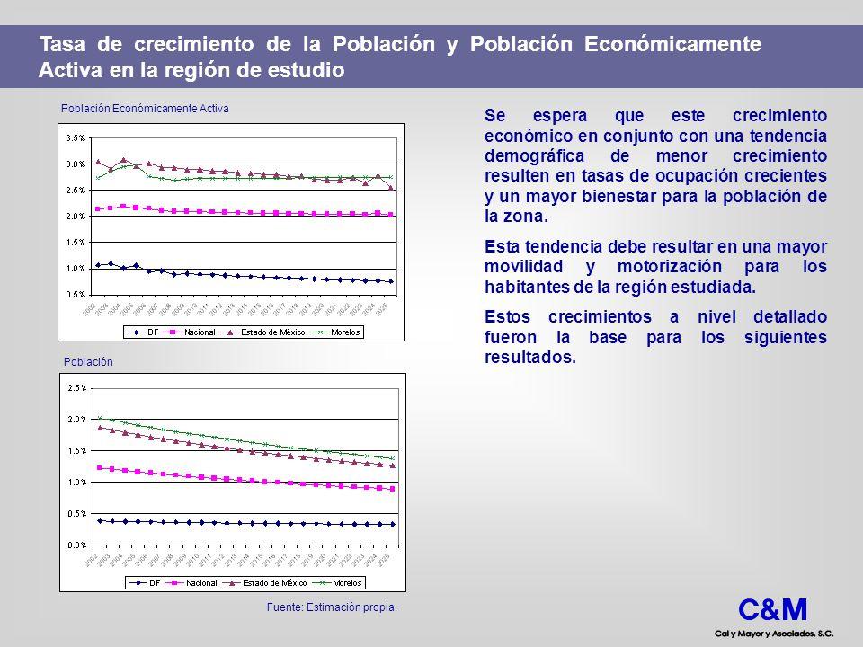 Tasa de crecimiento de la Población y Población Económicamente Activa en la región de estudio