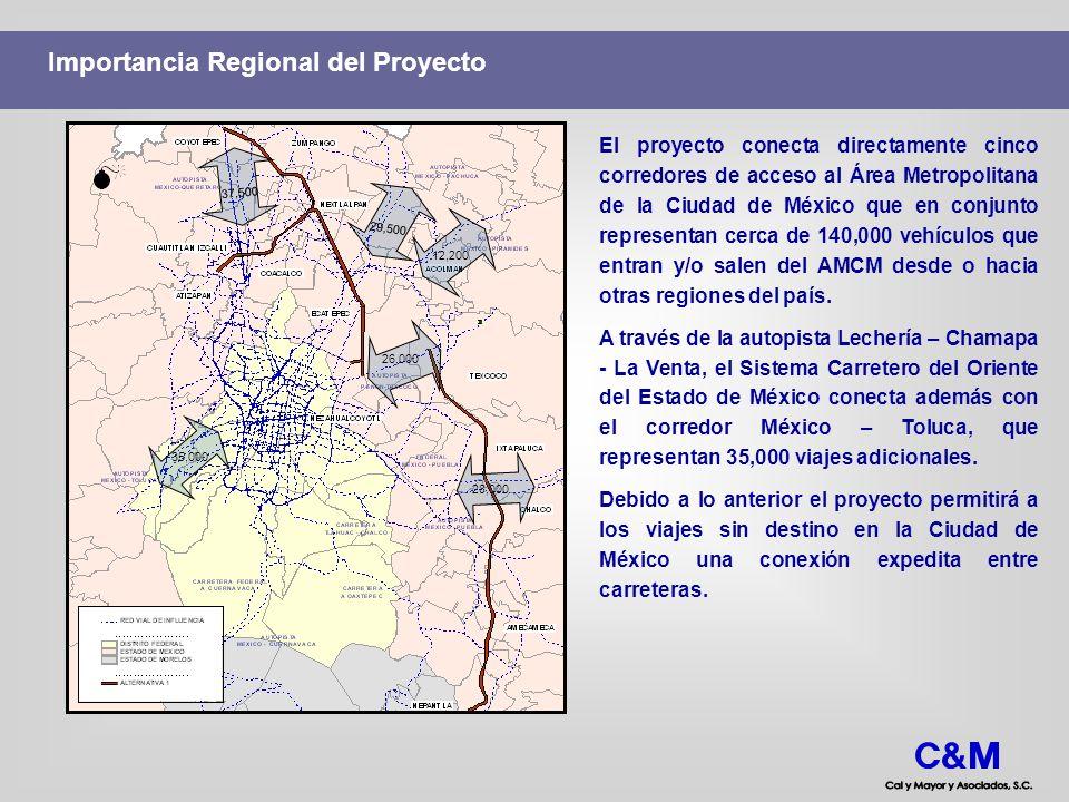 Importancia Regional del Proyecto