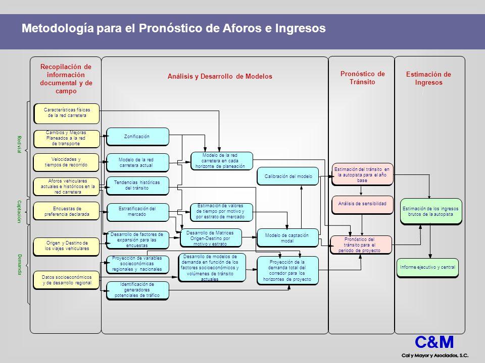 Metodología para el Pronóstico de Aforos e Ingresos