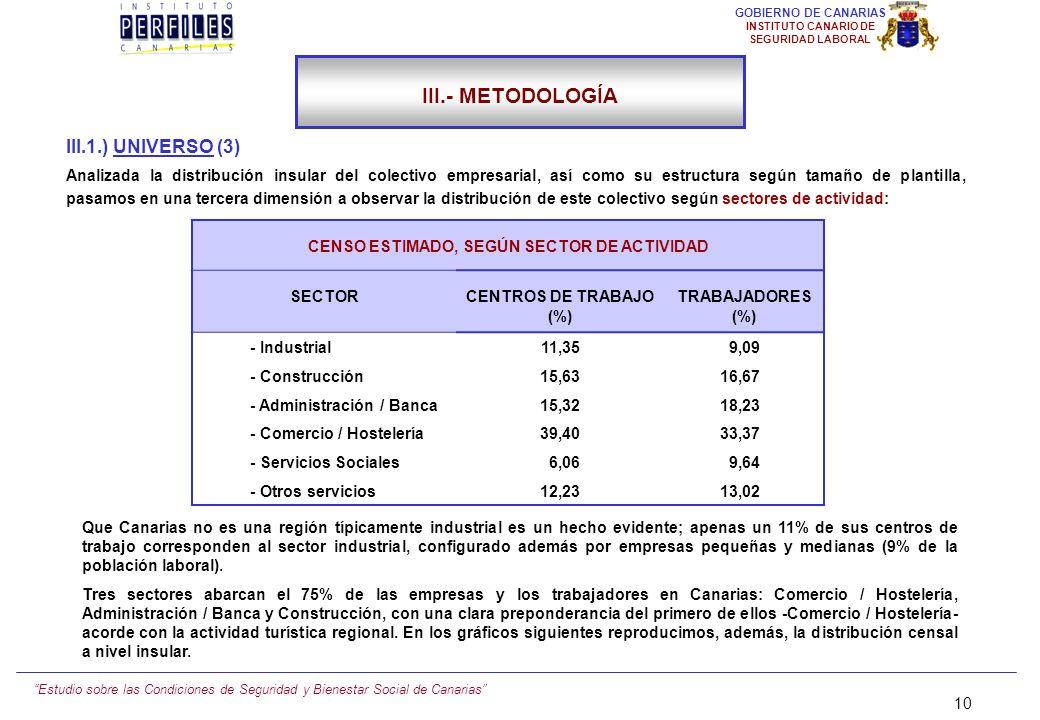 CENSO ESTIMADO, SEGÚN SECTOR DE ACTIVIDAD