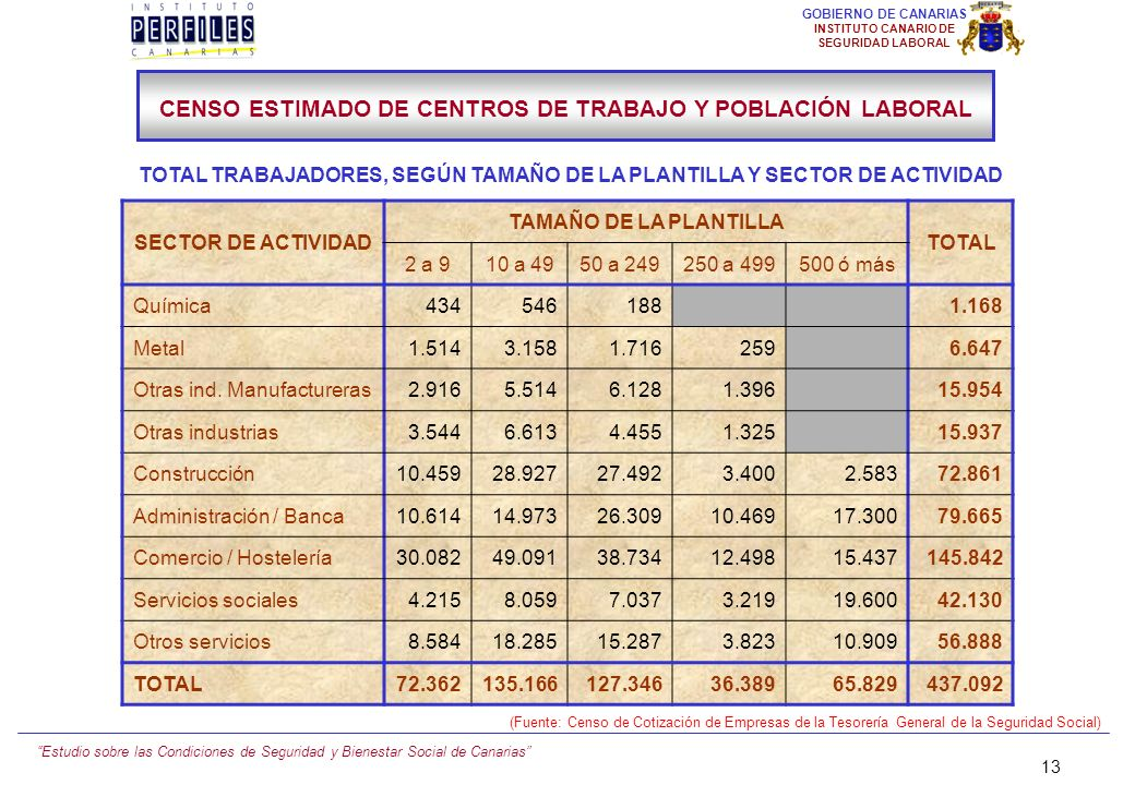 CENSO ESTIMADO DE CENTROS DE TRABAJO Y POBLACIÓN LABORAL