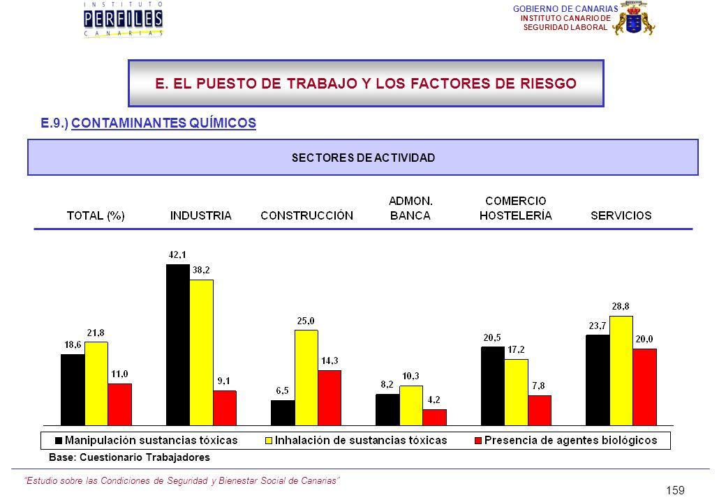 E. EL PUESTO DE TRABAJO Y LOS FACTORES DE RIESGO