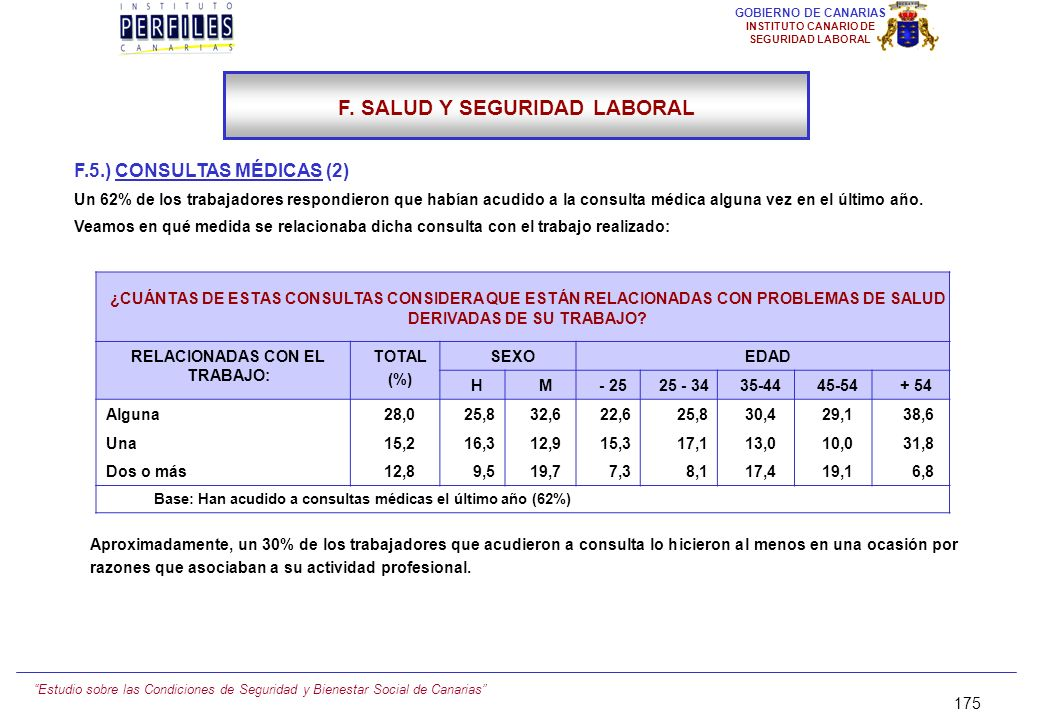 F. SALUD Y SEGURIDAD LABORAL RELACIONADAS CON EL TRABAJO: