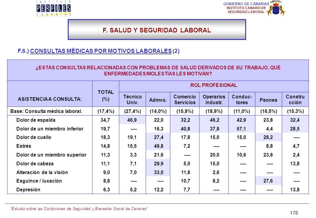 F. SALUD Y SEGURIDAD LABORAL ASISTENCIA A CONSULTA: