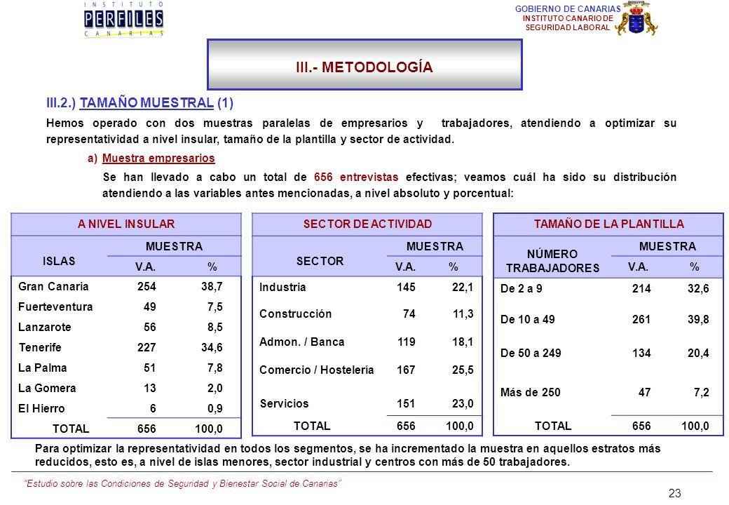 III.- METODOLOGÍA III.2.) TAMAÑO MUESTRAL (1)