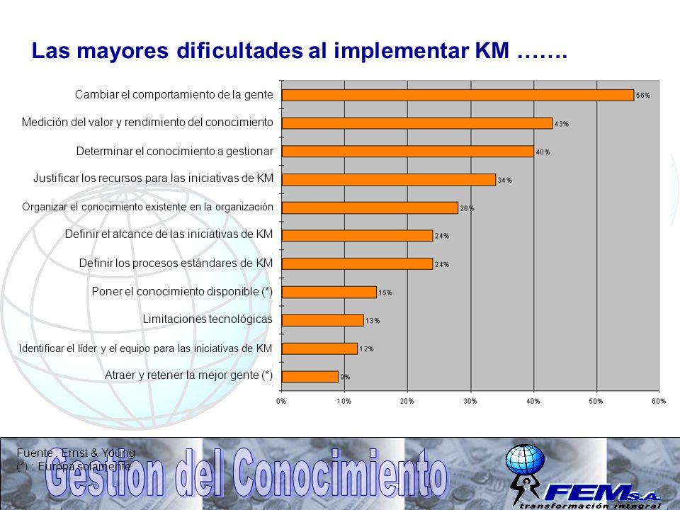 Las mayores dificultades al implementar KM …….