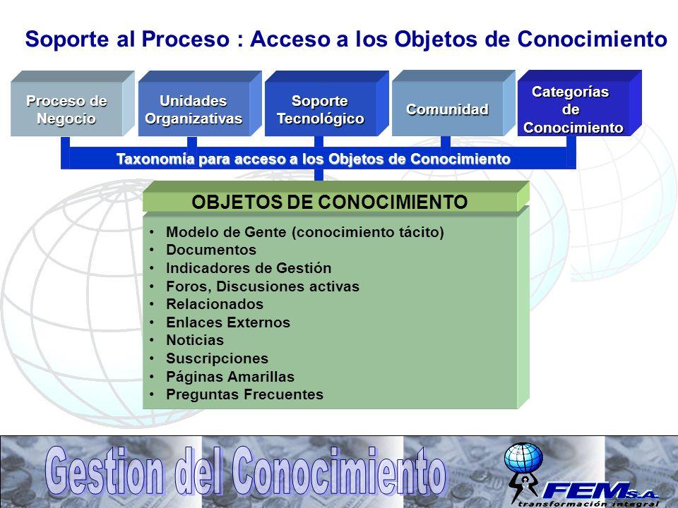 Soporte al Proceso : Acceso a los Objetos de Conocimiento