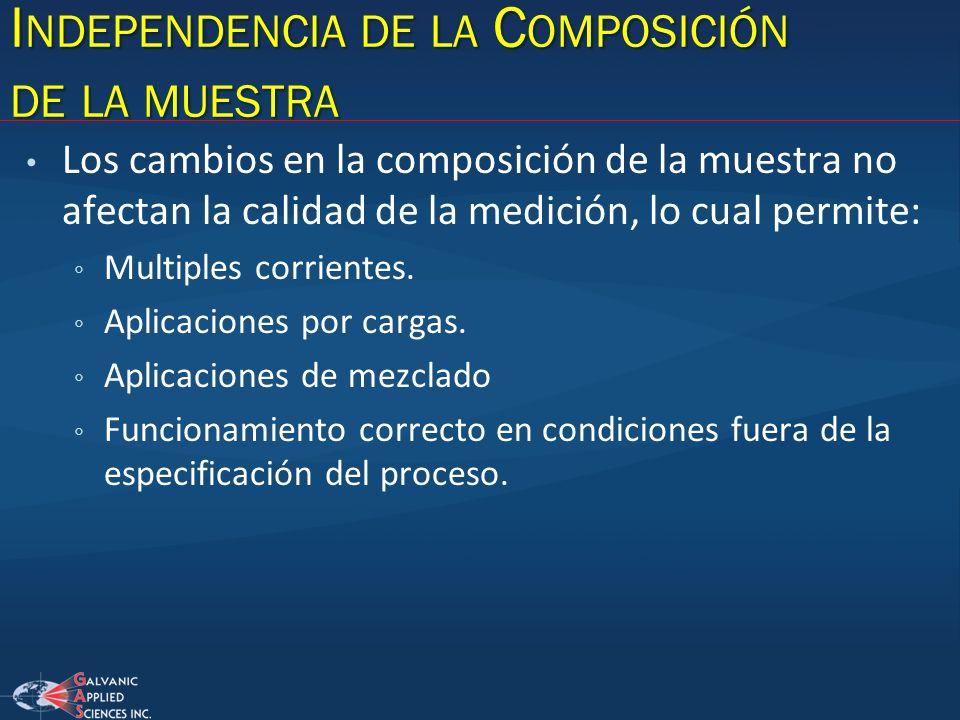 Independencia de la Composición de la muestra