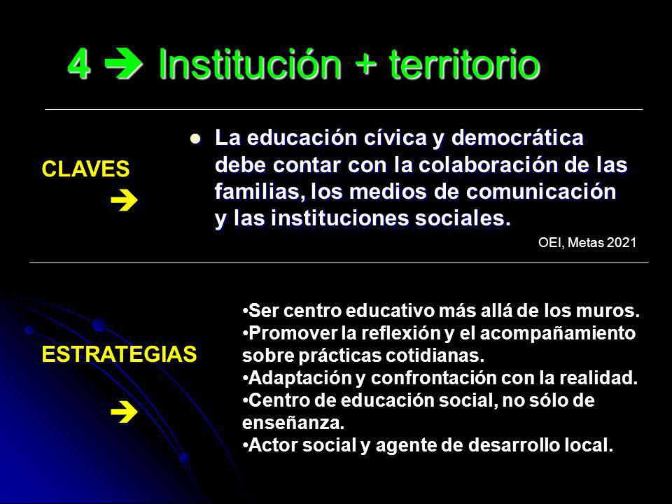 4  Institución + territorio